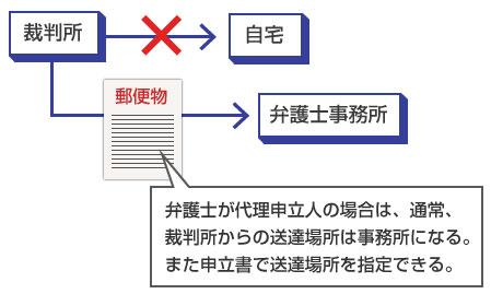 裁判所からの送達場所は、弁護士が代理申立人の場合は、通常、事務所になる-説明図