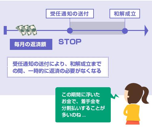 受任通知の送付により、和解成立までの間、一時的に返済の必要がなくなる。-図