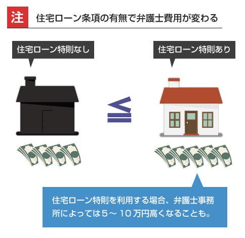 住宅ローン条項の有無で弁護士費用が変わる-説明図