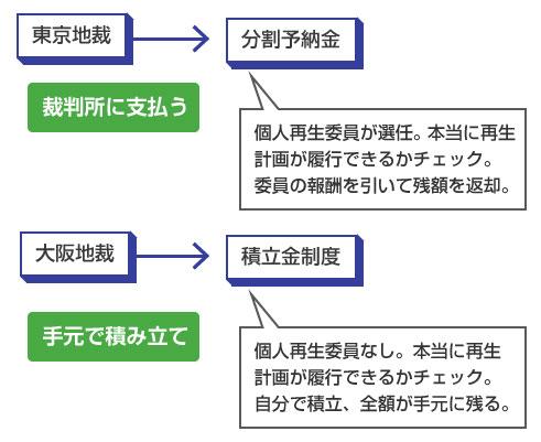 東京地裁の分割予納金と、大阪地裁の積立金の違い-説明図