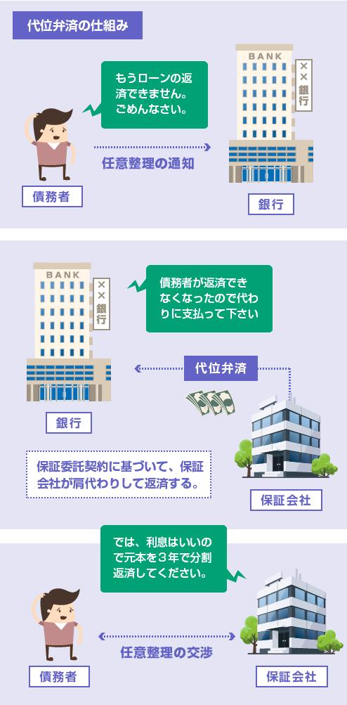 代位弁済の仕組み-説明図