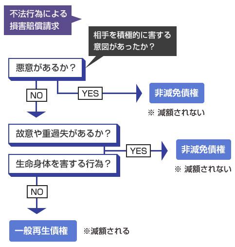 非減免債権にあてはまるかどうか、説明チャート図