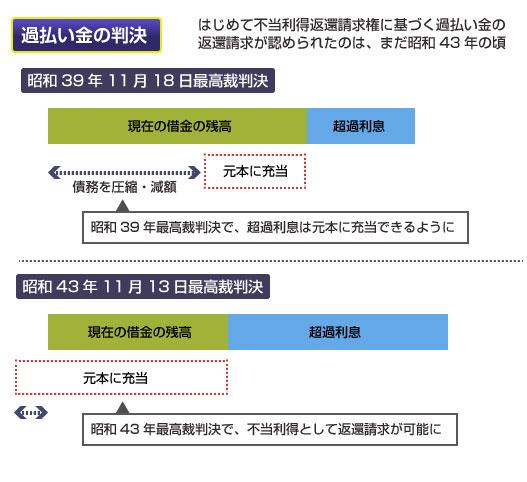昭和30年代の日本初の過払い金の最高裁判決の図