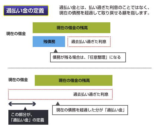過払い金の定義の図
