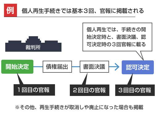 個人再生手続きでは基本3回、官報に掲載される-説明図