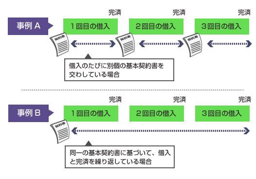 完済と借入を繰り返した場合の基本契約書