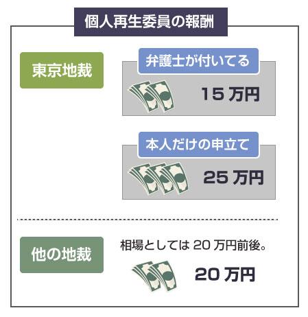 個人再生委員への報酬(費用)-東京地裁とその他の地裁の図