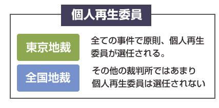 個人再生委員の選任の説明図-東京地裁では全事件で個人再生委員が選任される