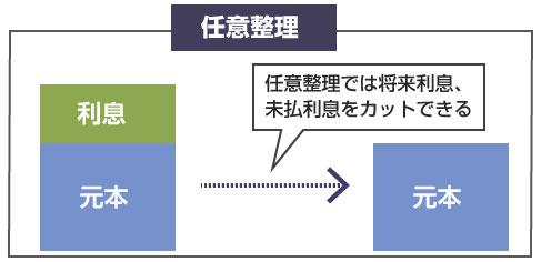 任意整理では将来利息、未払利息をカットできる-図