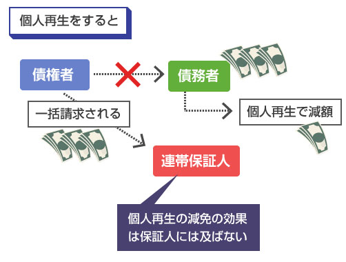 個人再生をすると、連帯保証人に一括請求がいく(個人再生の減免の効果は保証人には及ばない)-説明図