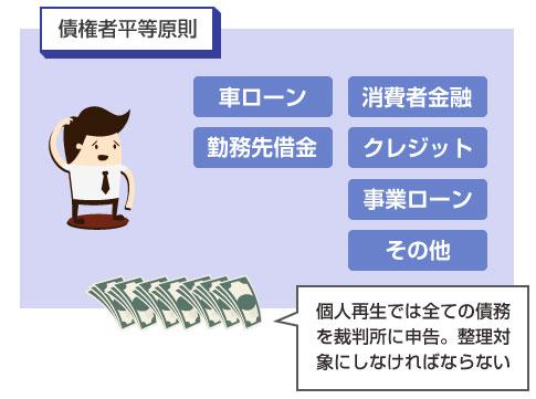 個人再生では全ての債務を裁判所に申告し、整理対象としなければならない-説明図