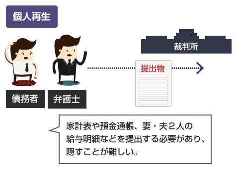 裁判所に家計表や預金通帳、夫婦2人の給与明細などを提出する必要があり、秘密にするのが難しい-説明図