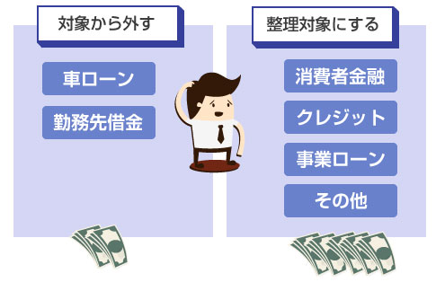 任意整理-車ローンや勤務先借金を対象から外す図