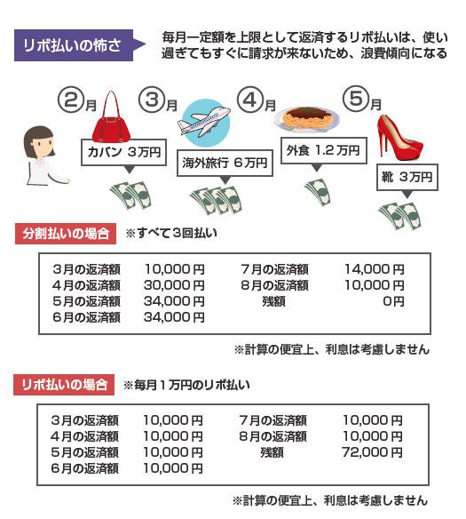リボ払いの怖さ-クレジットカードショッピングの分割払いとリボ払いの比較図