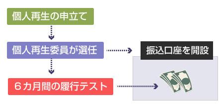 分割予納金の履行テスト-説明図