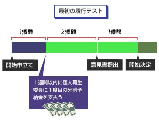 最初(1回目)の分割予納金の履行テスト-スケジュール図