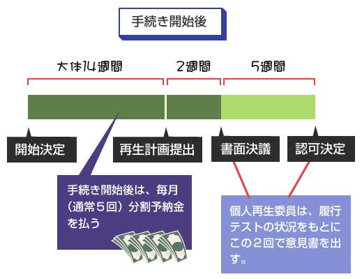 再生手続き開始決定後(2回目以降)の分割予納金の履行テスト-スケジュール図