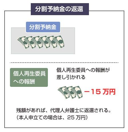 履行テスト後の分割予納金は、個人再生委員への報酬15万円を差し引いて返還される-説明図