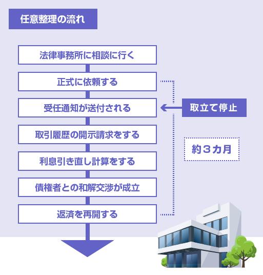 任意整理のスケジュールと流れ-図