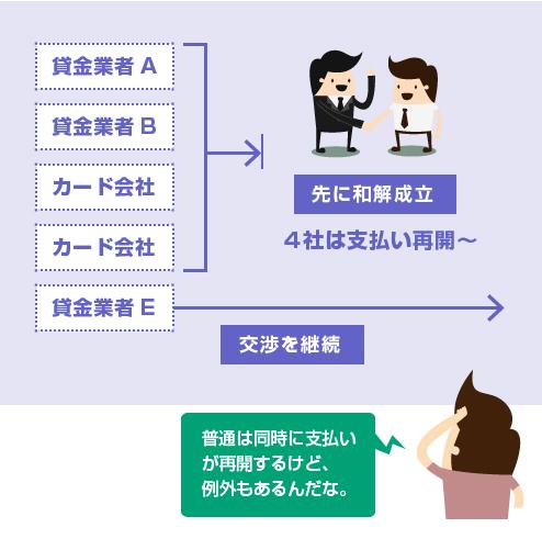 一部の債権者を除いて先に和解契約をまとめる場合-図