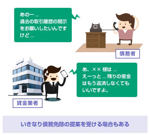 取引履歴の開示請求をすると、いきなり債務免除の提案を受けることがある-図
