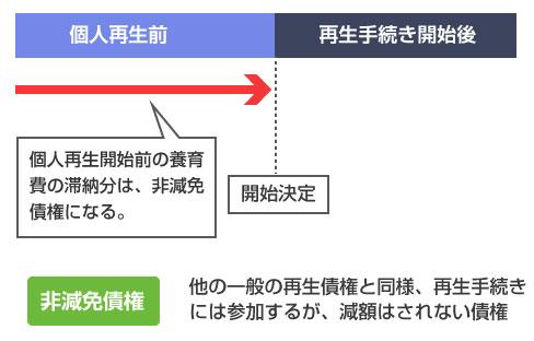個人再生前の養育費の滞納分は非減免債権になる-説明図