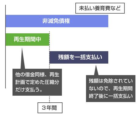 未払い養育費などの非減免債権の、個人再生での支払い方法-説明図