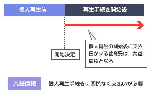 個人再生手続き開始後の養育費の支払いは共益債権-説明図