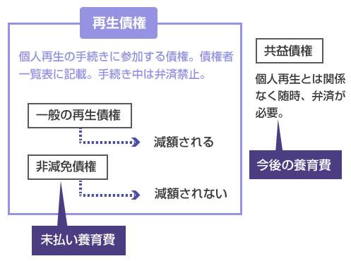 非減免債権(未払い養育費)と共益債権(今後の養育費)の違い-説明図