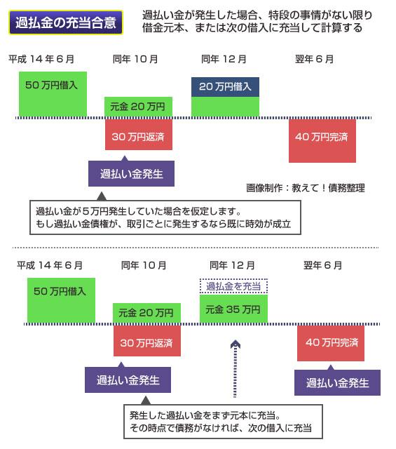 過払い金の充当合意の説明図