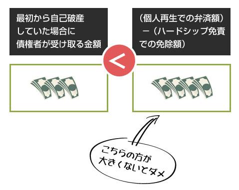 債権者の一般の利益に反しない-説明図
