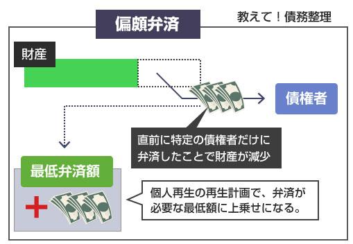 偏頗弁済の簡易説明図