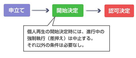 個人再生の開始決定時には、進行中の強制執行(給与差押え)は中止する-説明図