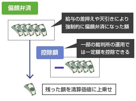 給与差押えや給与天引きによる偏頗弁済の一部額控除-説明図