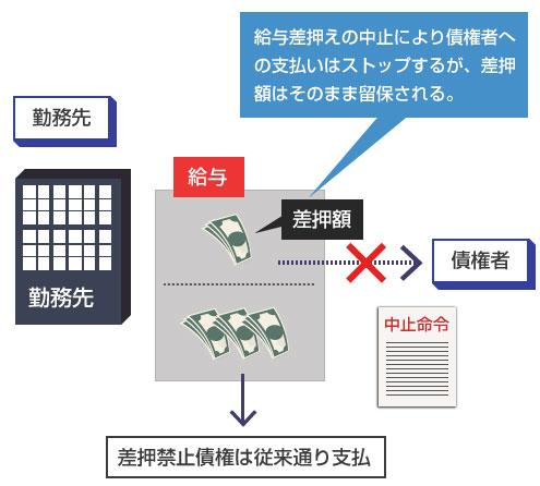 給与差押えが中止しても、差押額はそのまま留保される-説明図