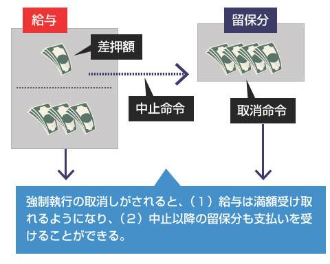 強制執行の取消しがされると、(1)給与は満額受け取れるようになり、(2)中止以降の留保分も支払いを受けることができる。-説明図