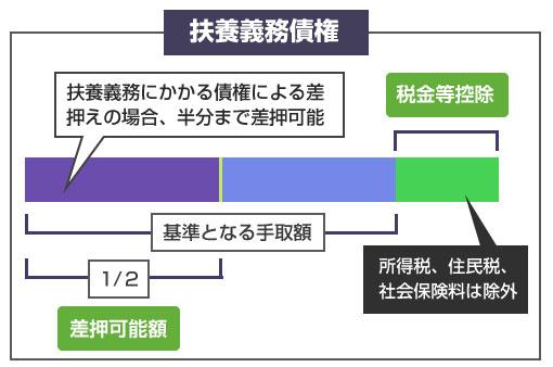 扶養義務、婚姻費等の扶養義務にかかる債権により、給与差押えがされた場合の差押え範囲の説明図