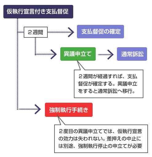 仮執行宣言付き支払督促の送達から、支払督促の確定まで-説明図