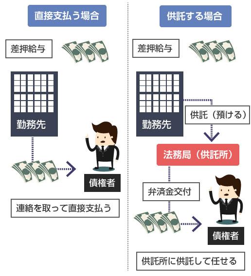 第三債務者が直接、債権者に支払う場合と、供託所(法務局)に供託して、弁済金交付手続きで分配して貰う方法-説明図