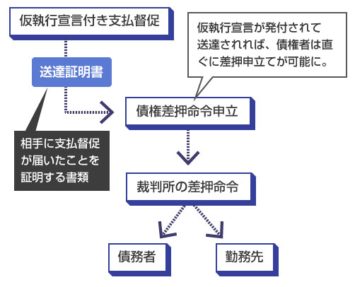 仮執行宣言付き支払督促が送達されれば、直ぐに債権者は差押命令の申立てが可能-説明図