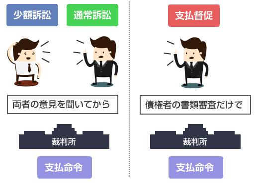 訴訟と支払督促の違いの説明図-支払督促は、簡単な書類審査のみで裁判所が支払命令を出す