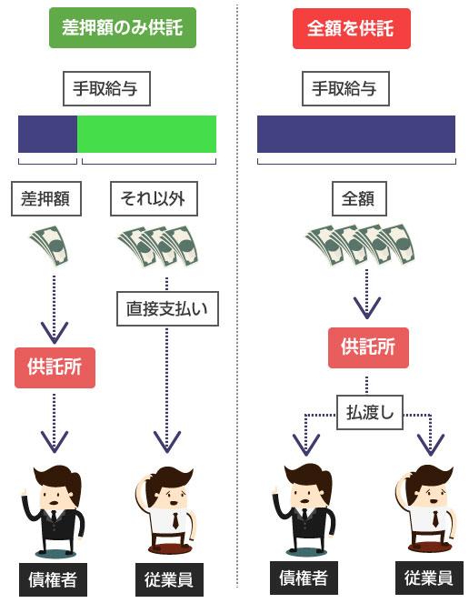 差押相当額のみを供託する方法、手取額の全額を供託する方法、の説明図