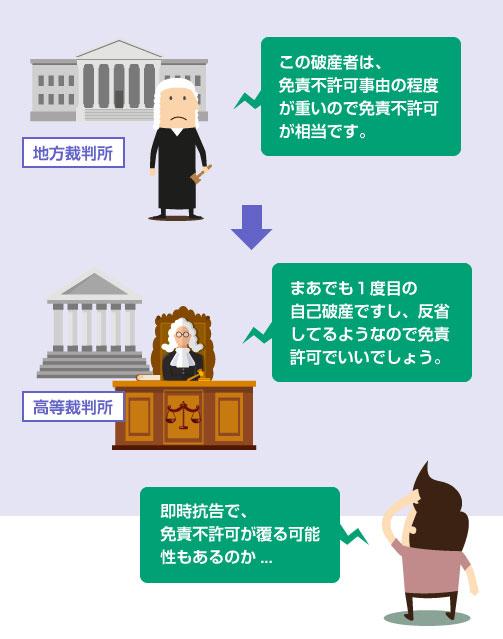 高等裁判所で免責不許可が覆る可能性もある―イラスト
