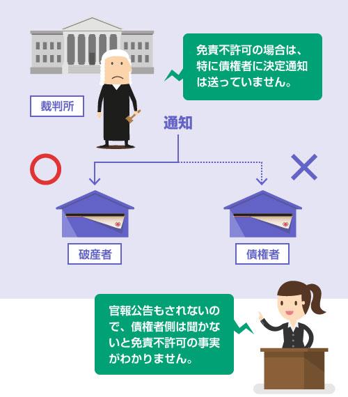 免責不許可の場合は、債権者に決定通知は送っていない。官報公告もされない―説明イラスト