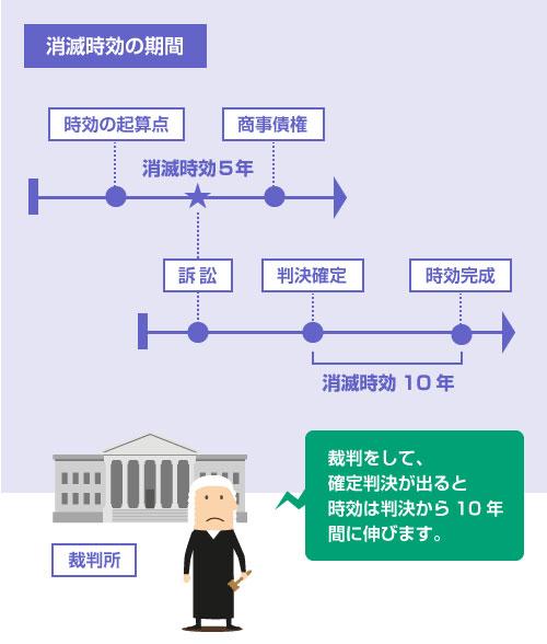 裁判をして、確定判決が出ると時効は判決から10年間に伸びる―説明イラスト