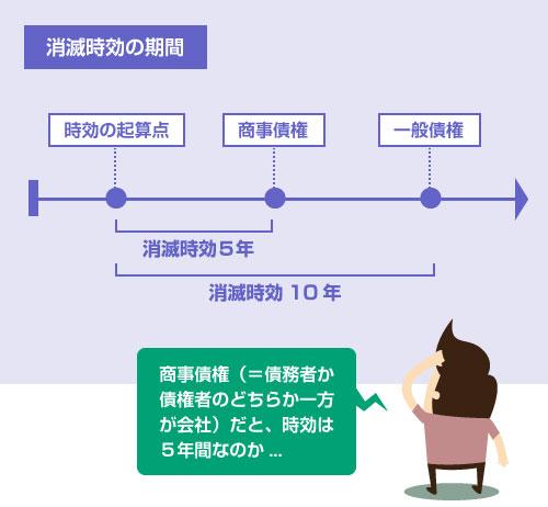 商事債権(=債務者または債権者のどちらか一方が会社)の消滅時効は5年間-説明図