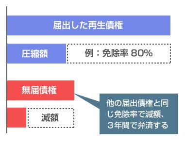 認可決定後に債権者漏れが発覚した場合の、無届債権の弁済方法-説明図