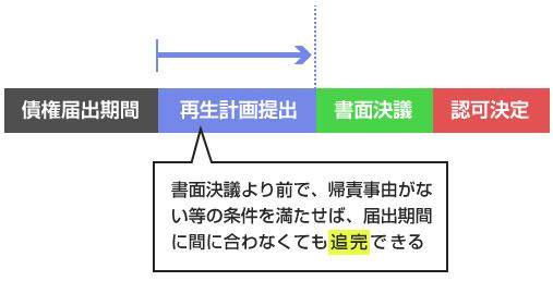 書面決議より前で、帰責事由がない等の条件を満たせば、届出期間に間に合わなくても追完できる-説明図
