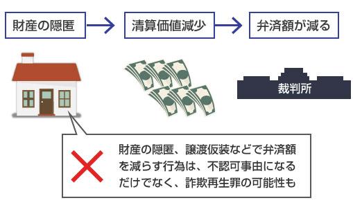 財産の隠匿、譲渡仮装などで弁済額を減らす行為は、不認可事由になるだけでなく、詐欺再生罪の可能性も-説明図