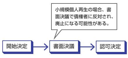小規模個人再生の場合、書面決議で債権者に反対され、廃止になる可能性がある。-説明図